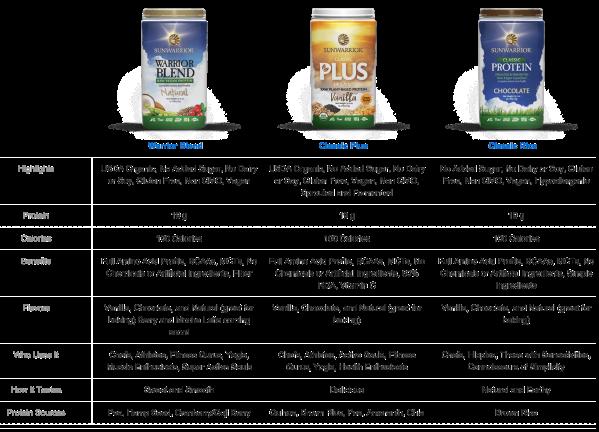 proteins-comparison